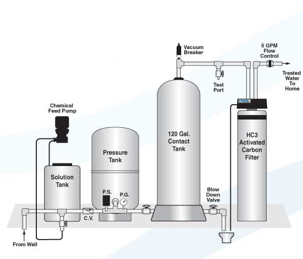 Chlorination / Dechlorination Installation Diagram