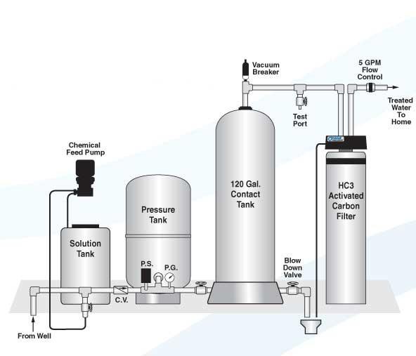 Chlorination Dechlorination Installation Diagram